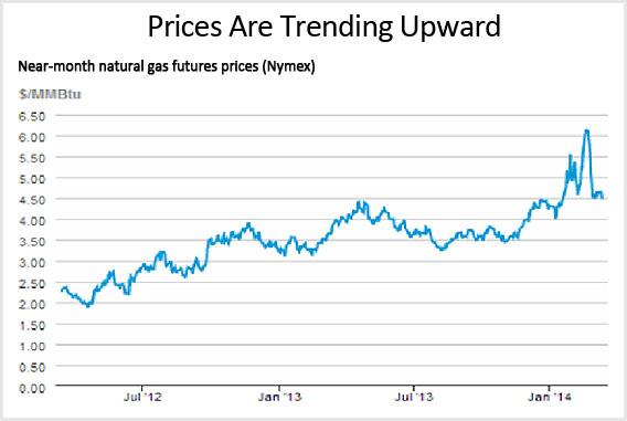 near mo. nat. gas futures