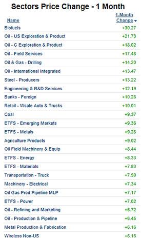 sectors price change