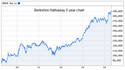 berkshire hathaway 5 year chart