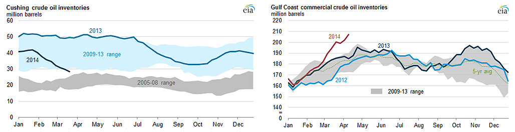 graph of Cushing crude oil inventories, as explained in the article text