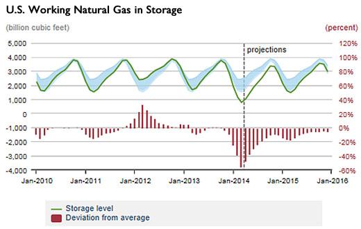 u.s. working natural gas storage
