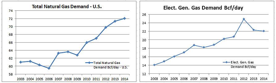 total natural gas demand