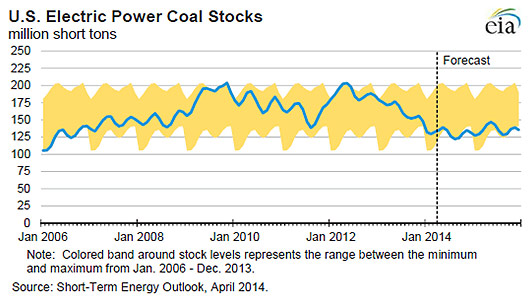 u.s. electric power coal stocks