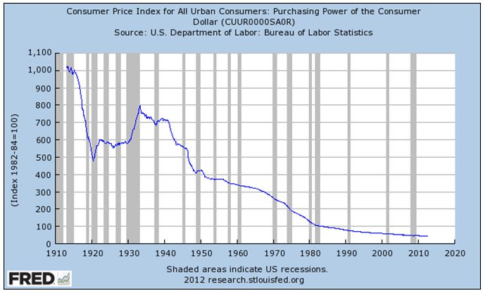 cpi urban consumers 1910 to 2012
