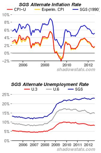 sgs inflation unemployment rate 2006 to 2012