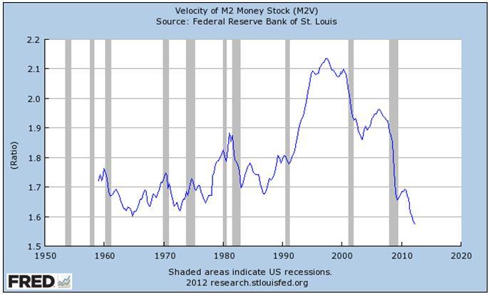 velocity of m2 money stock 1950 to 2012