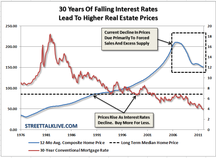 30 years of falling interest rates
