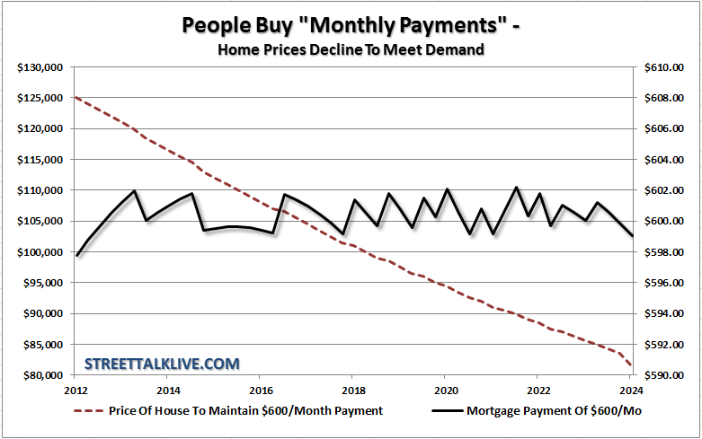 people buy monthly payments