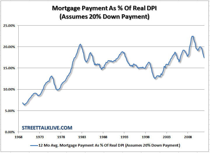 mortgage payments as real dpi 1968-2008