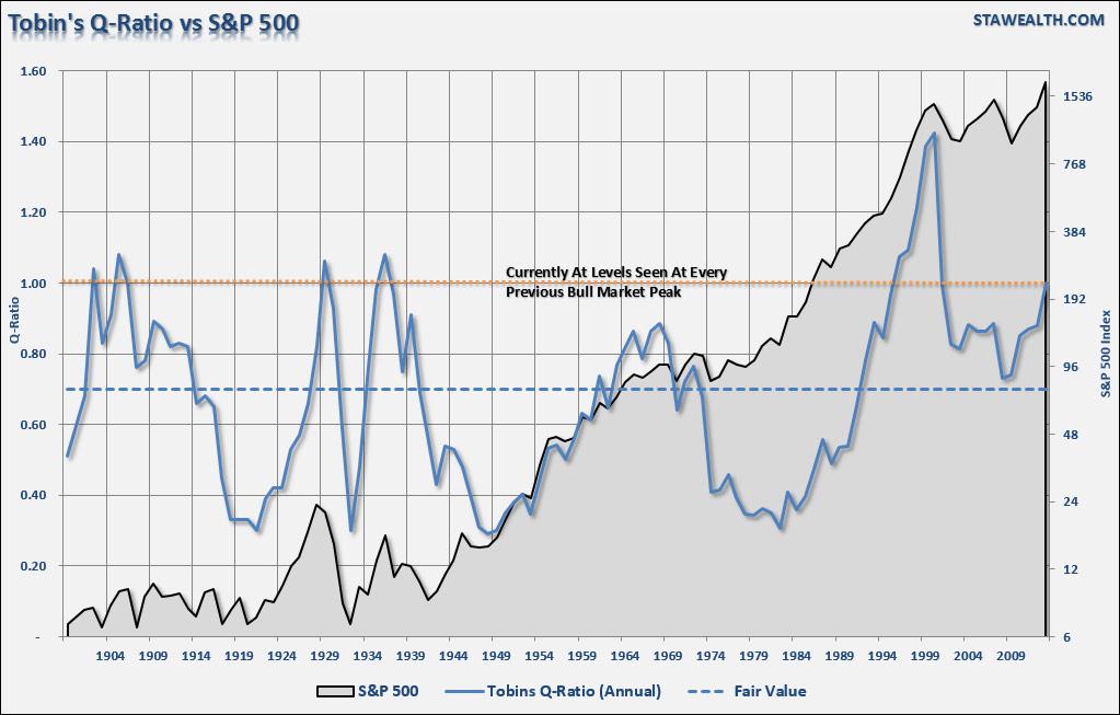 Market Bulls Should Consider These Charts Financial Sense