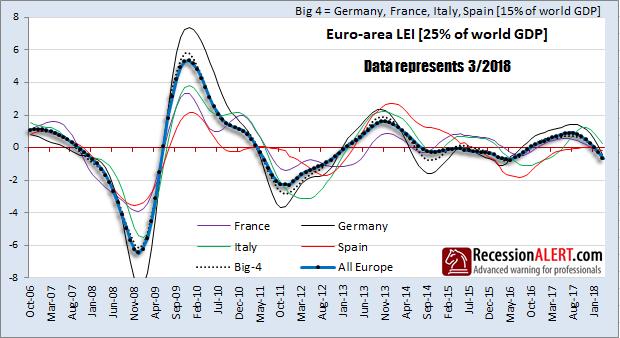 euro area lei