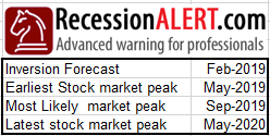 Yield Curve Forecasting 2020 Recession | Financial Sense