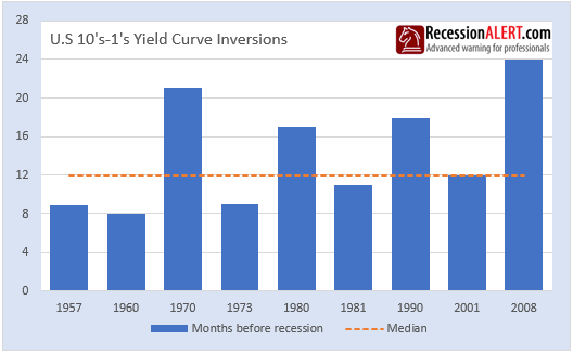 yield curve months before recession