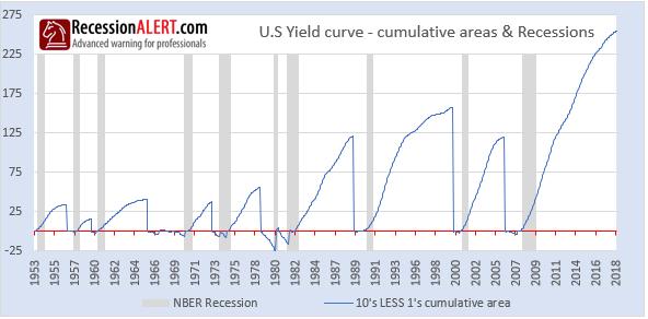 yield curve area