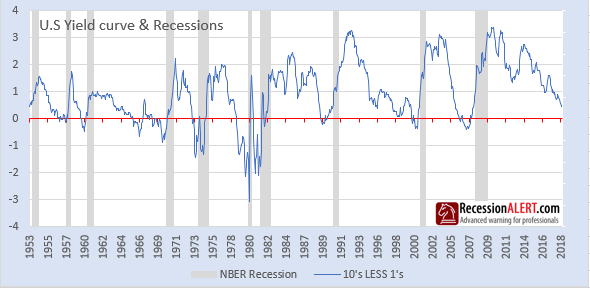 yield curve recession