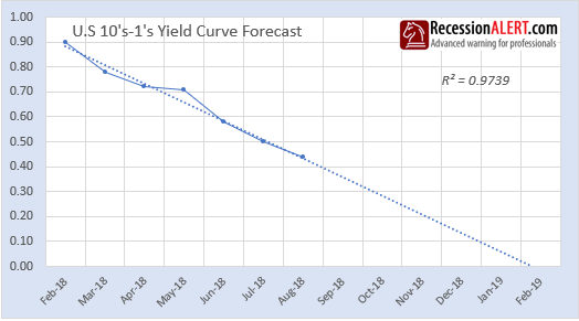 yield curve trajectory