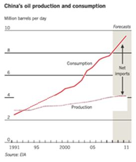 china oil production