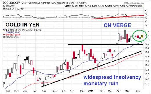 gold in yen