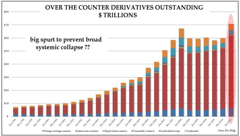 derivatives outstanding