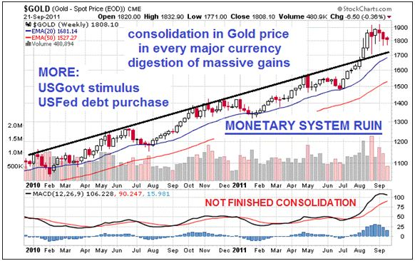 gold consolidation 21 sep 2011