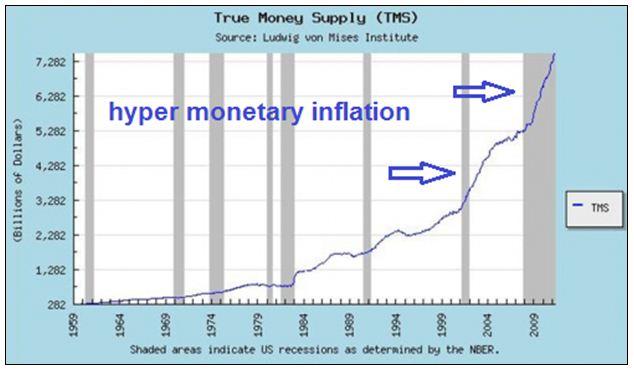hyper monetary inflation