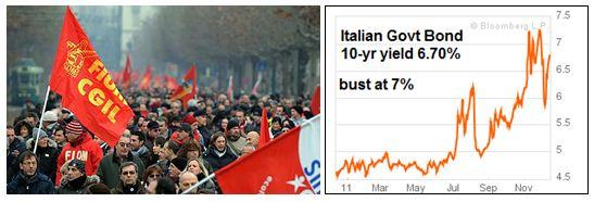 italy govt bond decline