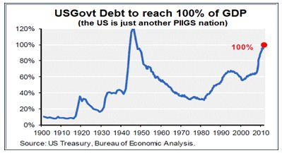 us govt bond 1900-2010