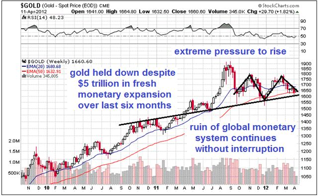gold extreme pressure to rise