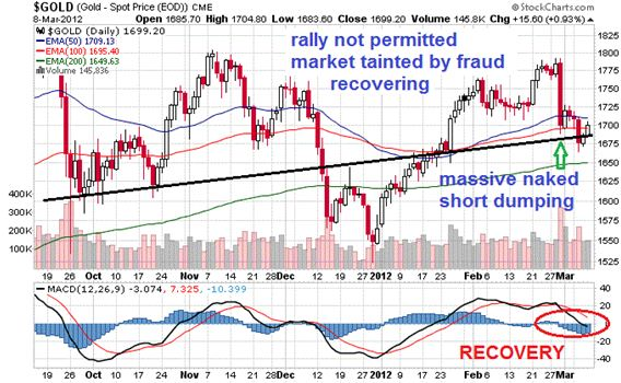 gold rally not permitted market tainted by fraud recovering