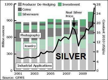 silver application