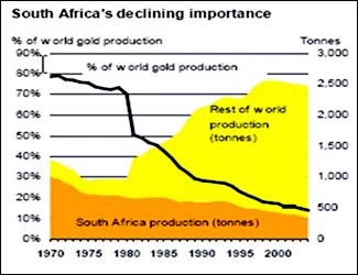 south africa's declining importance