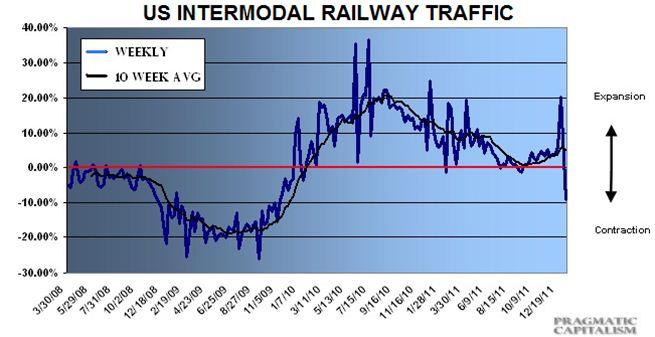 us intermodel railway traffic 2008-2011