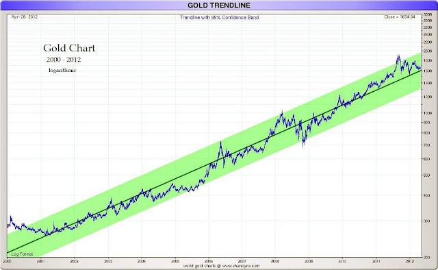 gold long-term trendline