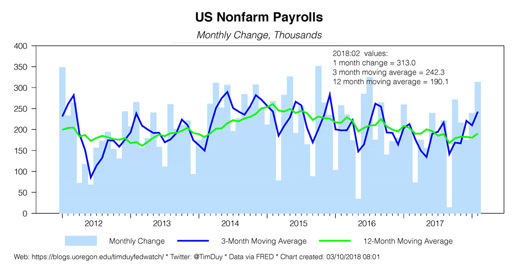 us nonfarm payrolls