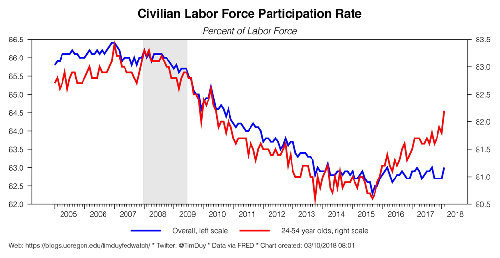 civilian labor force