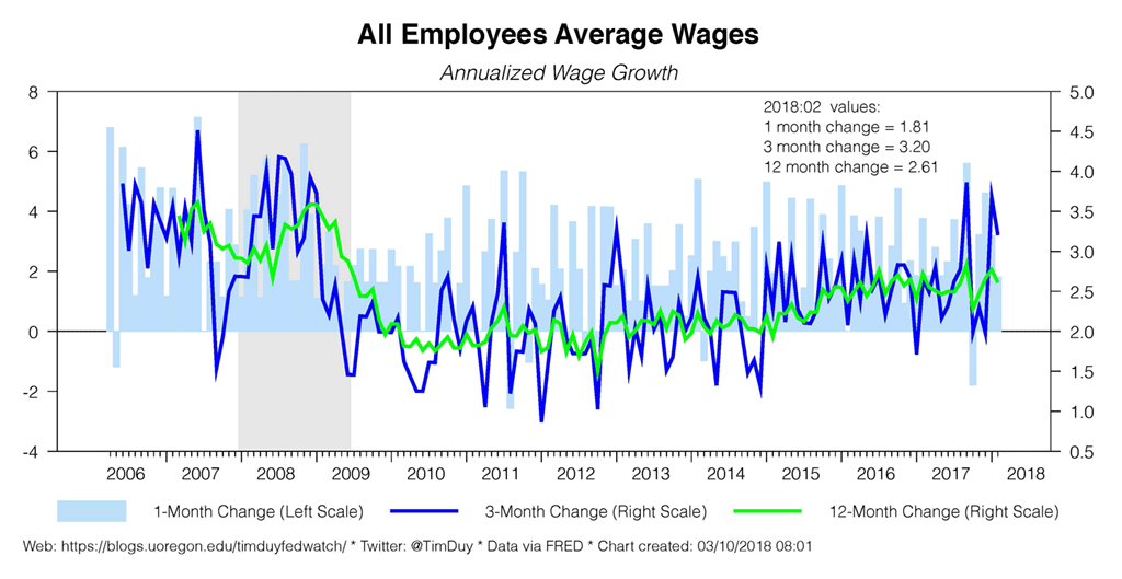 all employees average wages