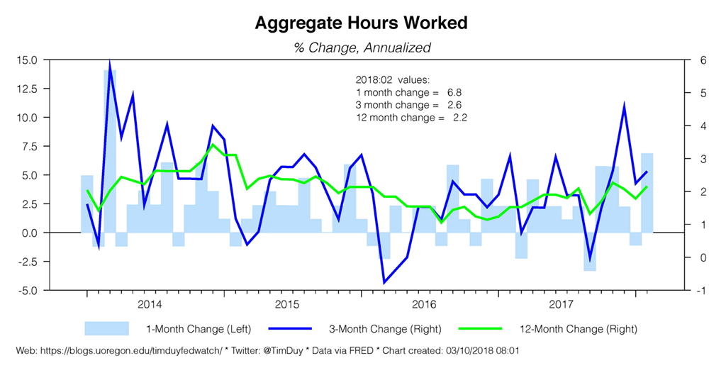 aggregate hours worked