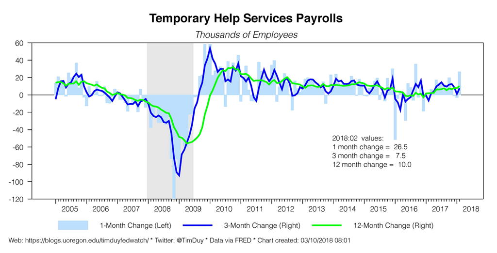 temporary help services payrolls