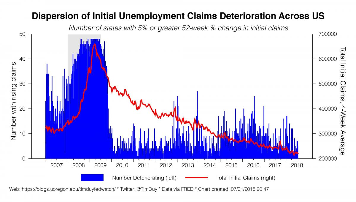 dispersion unemployment claims