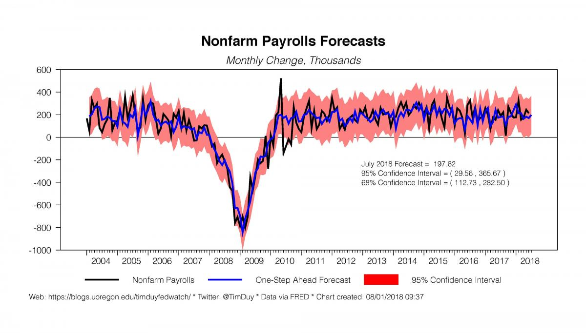 nonfarm payrolls forecasts