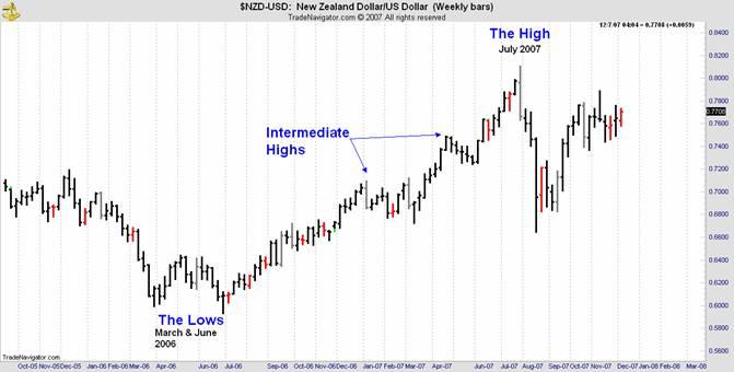 new zealand dollar us dollar