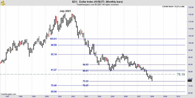 nybot dollar index dx