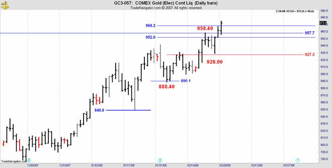 comex daily