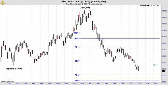 nybot dollar index