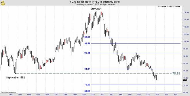 dollar index 2001