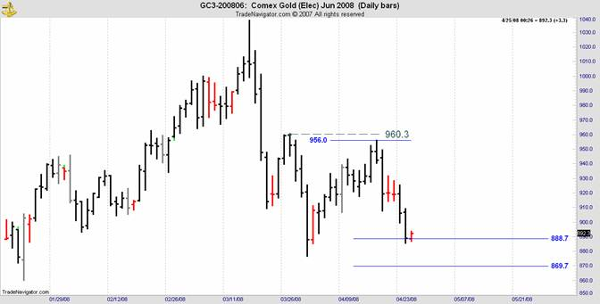 gold and silver comex