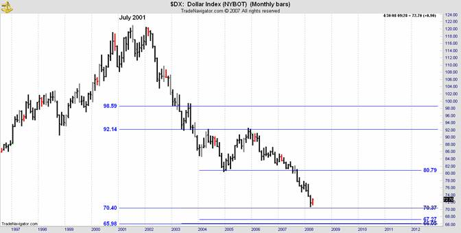 dx dollar index