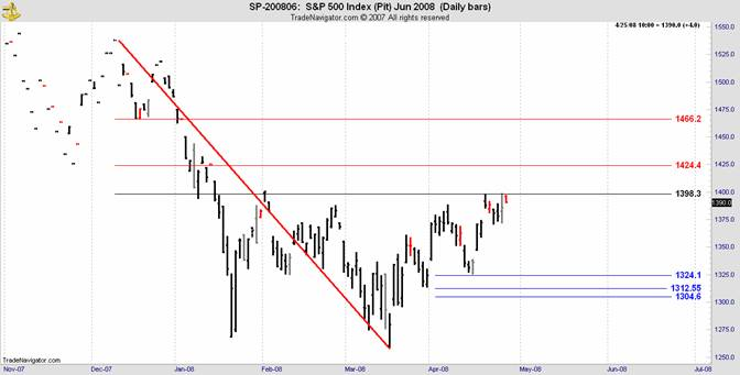 sp500 daily