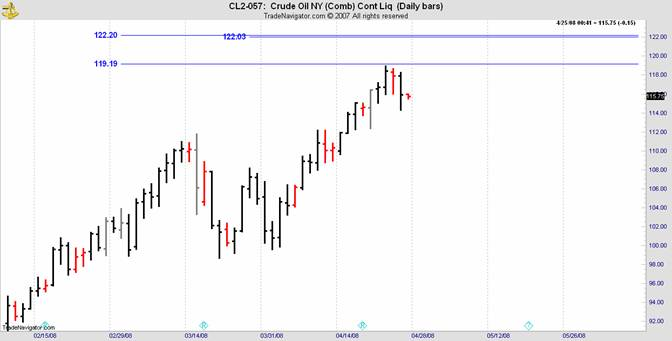 crude oil last week