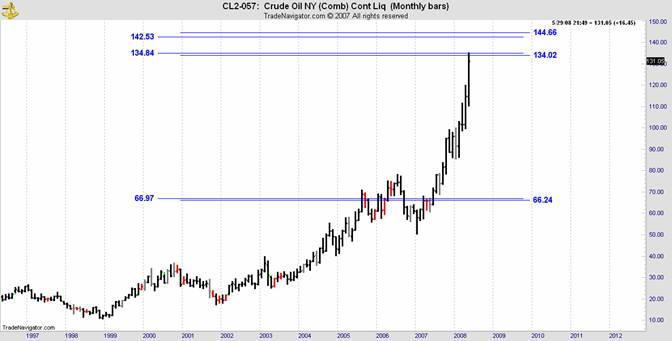 crude oil cl2